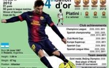 Barca : Le record de Messi contesté